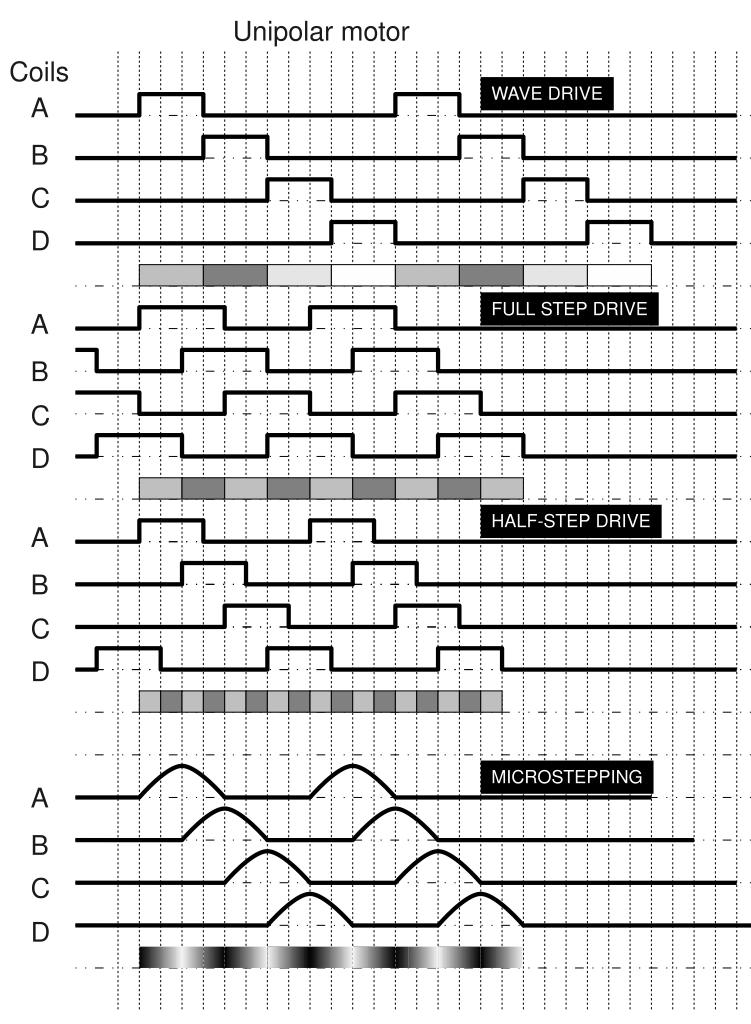 Stepper motors waveforms stepper motor datasheetstepper for Micro stepper motor datasheet